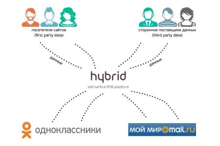 Таргет@Mail.ru и Hybrid - общие данные